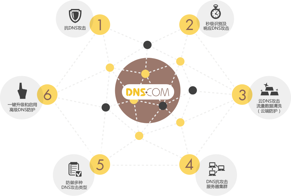 1、抗DNS攻击;2、秒级识别及响应DNS攻击;3、云DNS攻击流量数据清洗(云端防护);4、DNS抗攻击服务器集群;5、DNS攻击防护支持类型;6、一键升级和启用高级DNS防护。